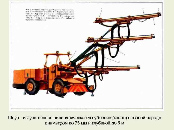 Шпур - искусственное цилиндрическое углубление (канал) в горной породе диаметром до 75 мм и