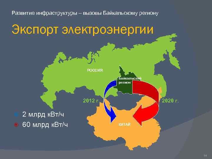 Развитие инфраструктуры – вызовы Байкальскому региону Экспорт электроэнергии РОССИЯ Байкальский регион 2012 г. 2