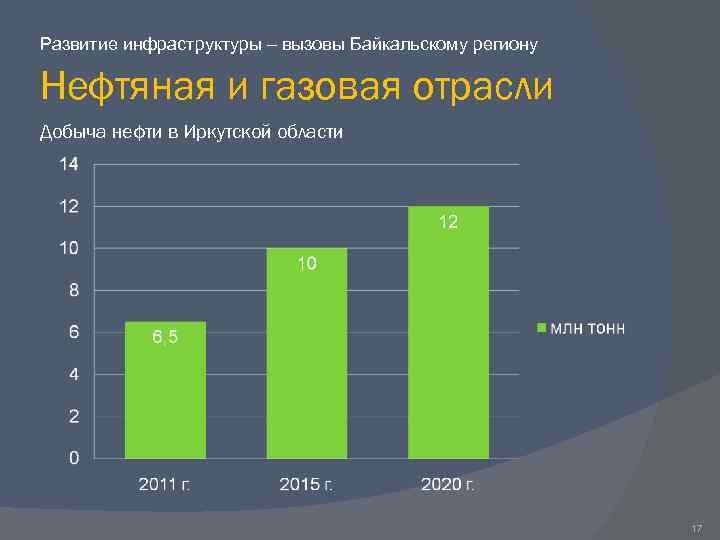 Развитие инфраструктуры – вызовы Байкальскому региону Нефтяная и газовая отрасли Добыча нефти в Иркутской