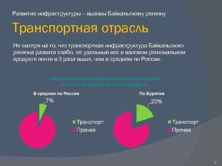 Развитие инфраструктуры – вызовы Байкальскому региону Транспортная отрасль Не смотря на то, что транспортная