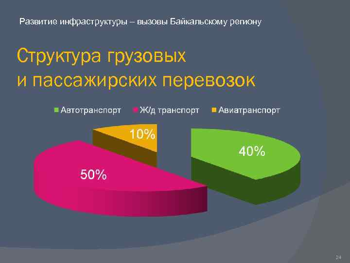 Развитие инфраструктуры – вызовы Байкальскому региону Структура грузовых и пассажирских перевозок 24