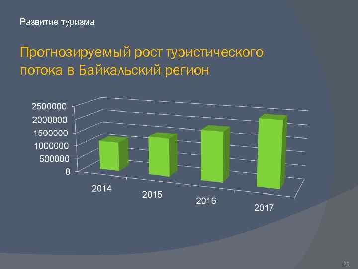 Развитие туризма Прогнозируемый рост туристического потока в Байкальский регион 26