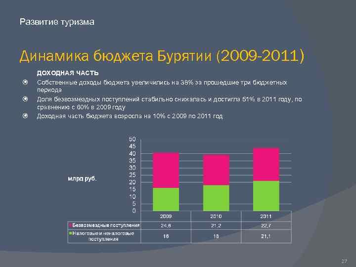 Развитие туризма Динамика бюджета Бурятии (2009 -2011) ДОХОДНАЯ ЧАСТЬ Собственные доходы бюджета увеличились на
