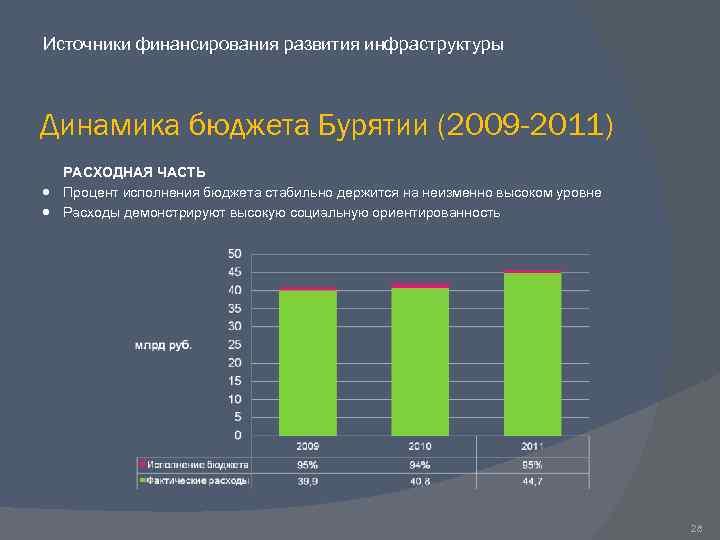 Источники финансирования развития инфраструктуры Динамика бюджета Бурятии (2009 -2011) РАСХОДНАЯ ЧАСТЬ Процент исполнения бюджета