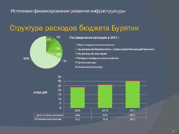 Источники финансирования развития инфраструктуры Структура расходов бюджета Бурятии 29