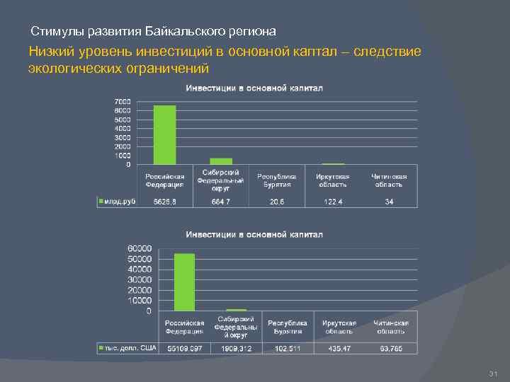 Стимулы развития Байкальского региона Низкий уровень инвестиций в основной каптал – следствие экологических ограничений