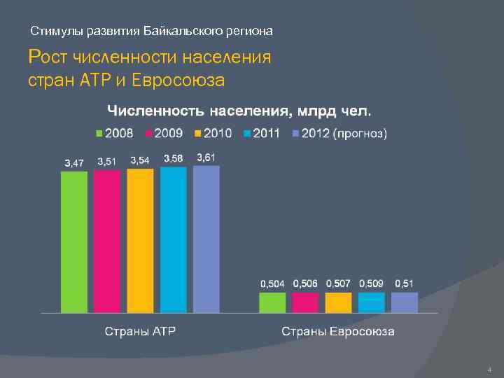 Стимулы развития Байкальского региона Рост численности населения стран АТР и Евросоюза 4