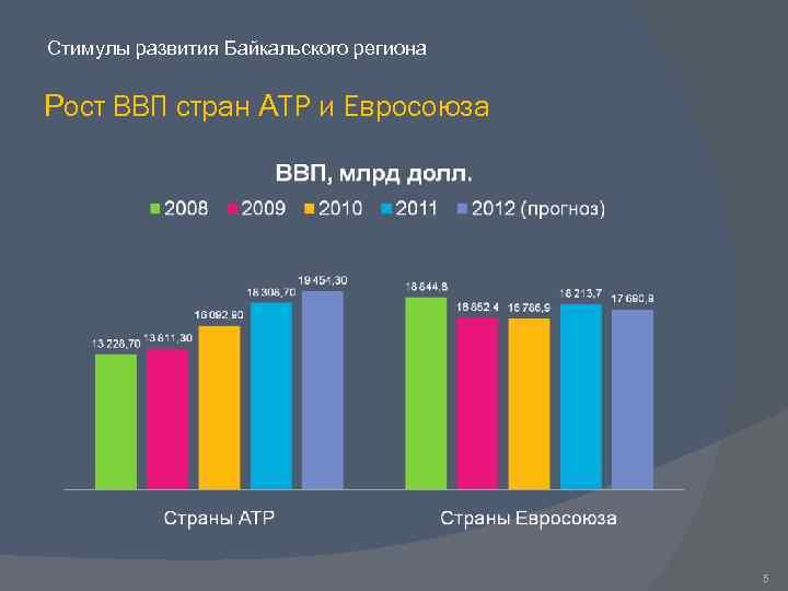 Стимулы развития Байкальского региона Рост ВВП стран АТР и Евросоюза 5