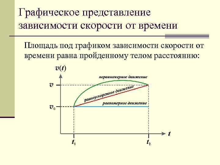 Графическое представление зависимости скорости от времени Площадь под графиком зависимости скорости от времени равна