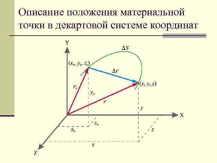 Описание положения материальной точки в декартовой системе координат