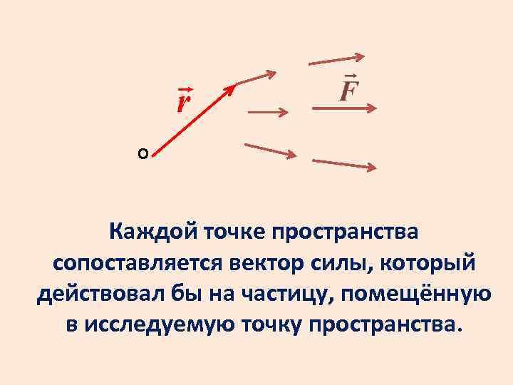 О Каждой точке пространства сопоставляется вектор силы, который действовал бы на частицу, помещённую в
