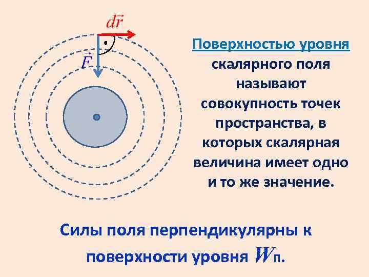 Поверхностью уровня скалярного поля называют совокупность точек пространства, в которых скалярная величина имеет одно