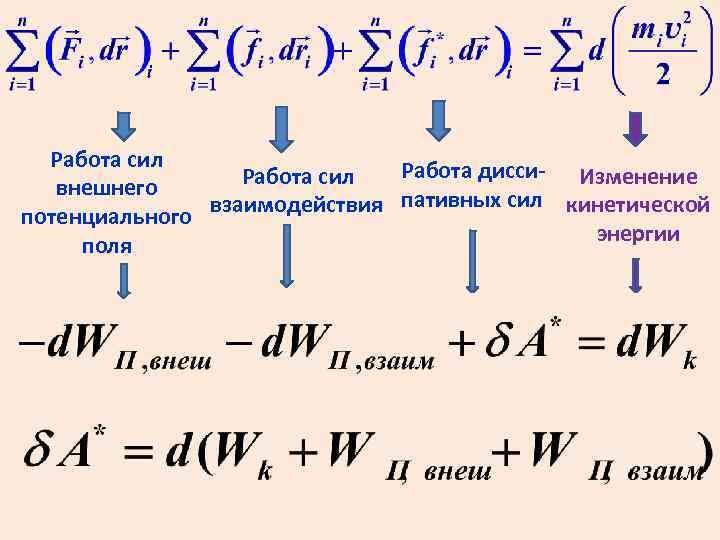 Работа сил Работа дисси- Изменение Работа сил внешнего взаимодействия пативных сил кинетической потенциального энергии