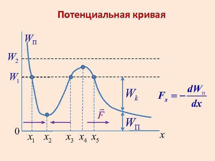 Потенциальная кривая