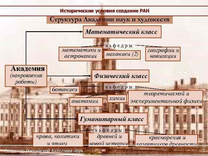 Исторические условия создание РАН Структура Академии наук и художеств Математический класс к а ф