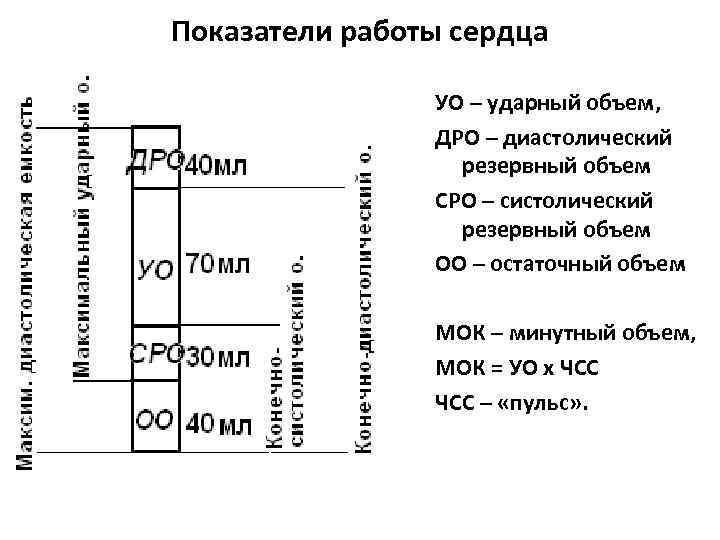 Показатели работы сердца УО – ударный объем, ДРО – диастолический резервный объем СРО –