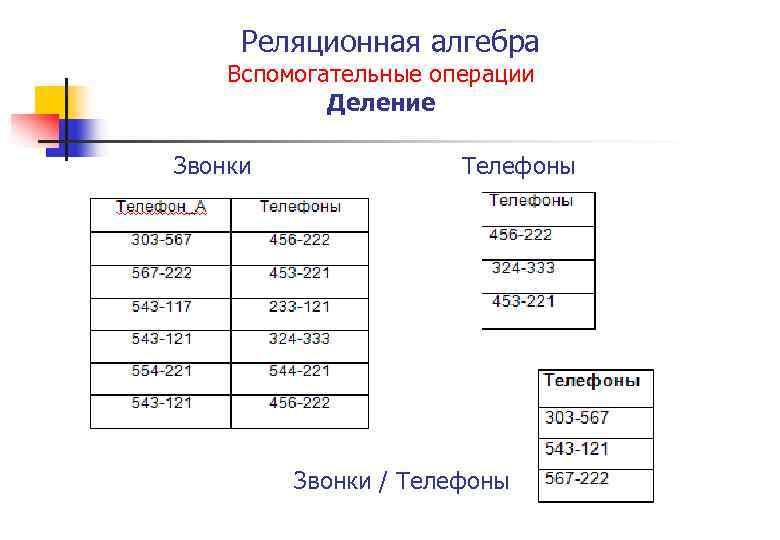 Реляционная алгебра Вспомогательные операции Деление Звонки Телефоны Звонки / Телефоны