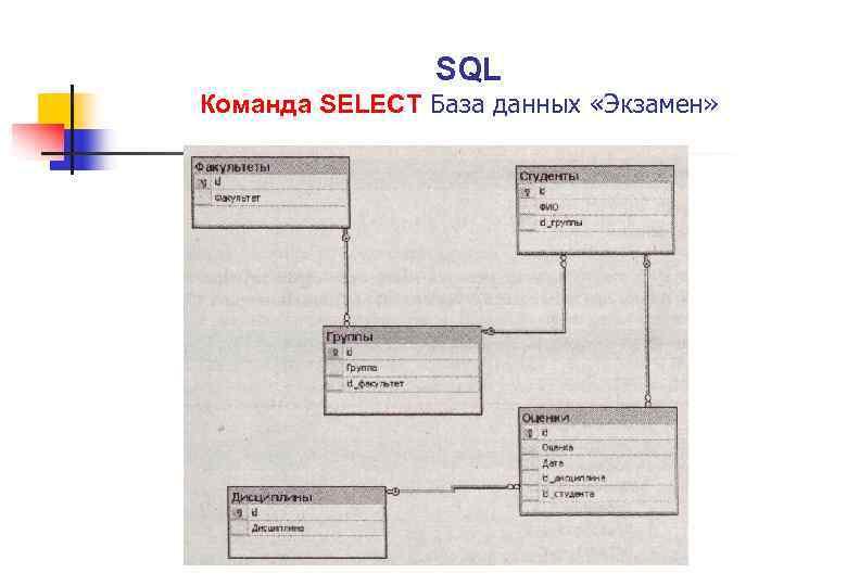 SQL Команда SELECT База данных «Экзамен»