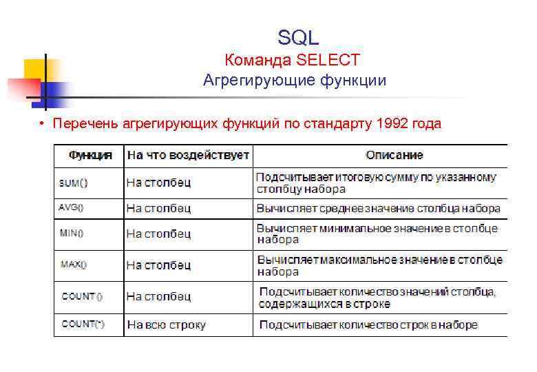 SQL Команда SELECT Агрегирующие функции • Перечень агрегирующих функций по стандарту 1992 года