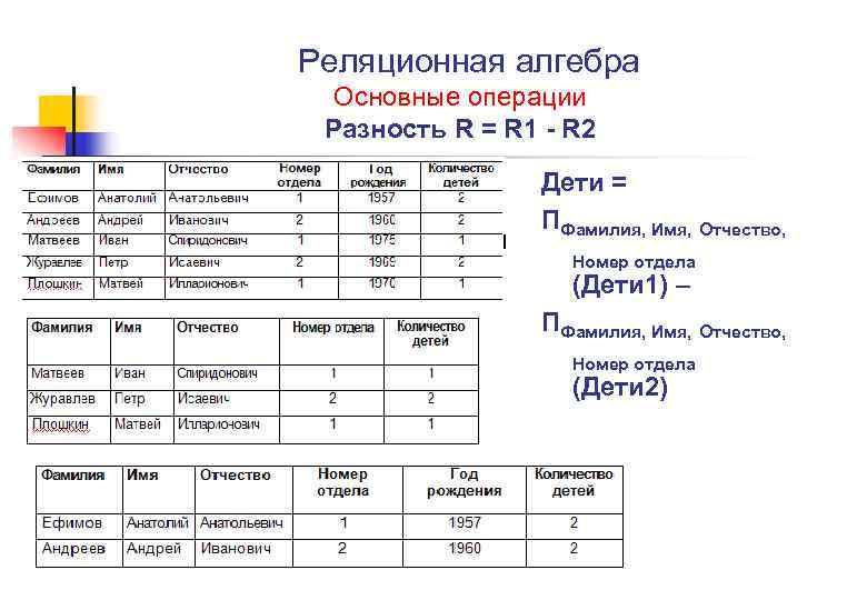 Реляционная алгебра Основные операции Разность R = R 1 - R 2 Дети =