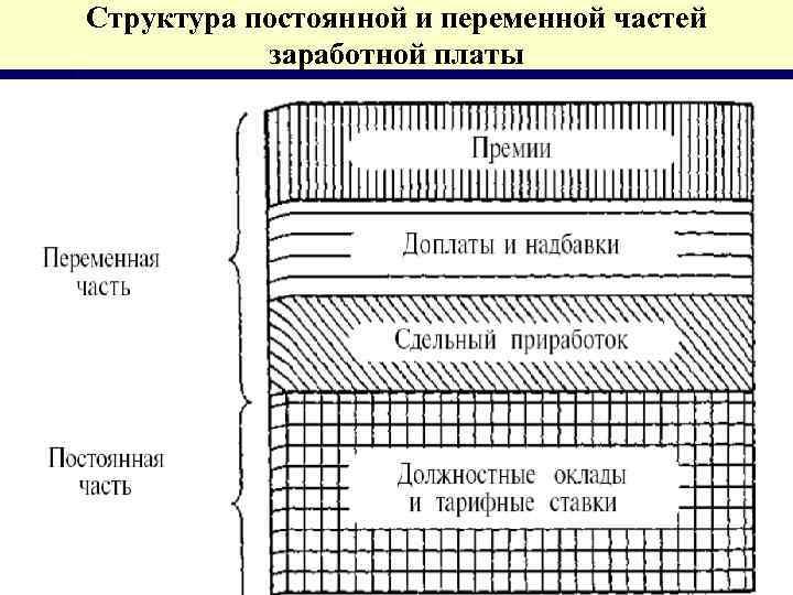 Структура постоянной и переменной частей заработной платы
