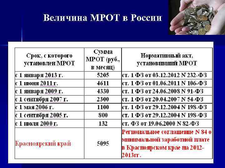 Величина МРОТ в России