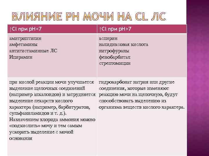 ↑Cl при р. Н<7 ↑Cl при р. Н>7 амитриптилин амфетамины антигистаминные ЛС Ипирамин аспирин