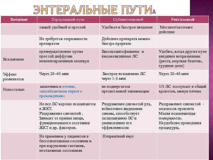 Введение Пероральный путь Сублингвальный Ректальный самый удобный и простой Не требуется стерильности препаратов Всасывание