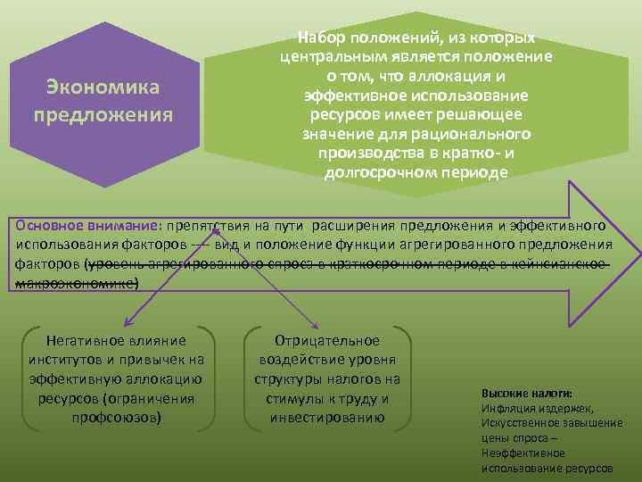 Экономика предложения Набор положений, из которых центральным является положение о том, что аллокация и