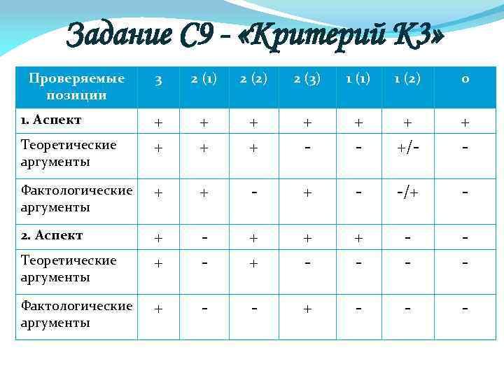 Задание С 9 - «Критерий К 3» Проверяемые позиции 3 2 (1) 2 (2)