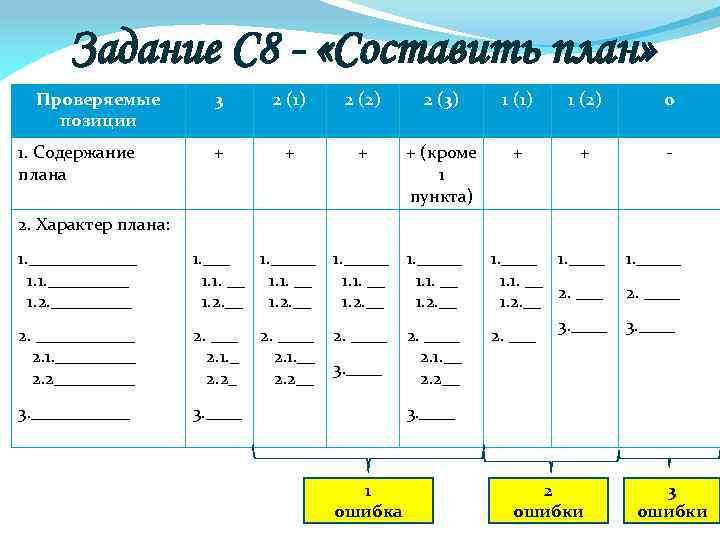 Задание С 8 - «Составить план» Проверяемые позиции 1. Содержание плана 3 2 (1)
