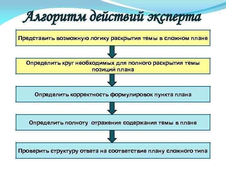 Алгоритм действий эксперта Представить возможную логику раскрытия темы в сложном плане Определить круг необходимых