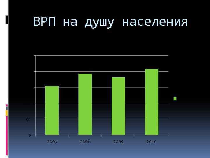 ВРП на душу населения тыс. руб. 250 200 150 тыс. руб. 100 50 0