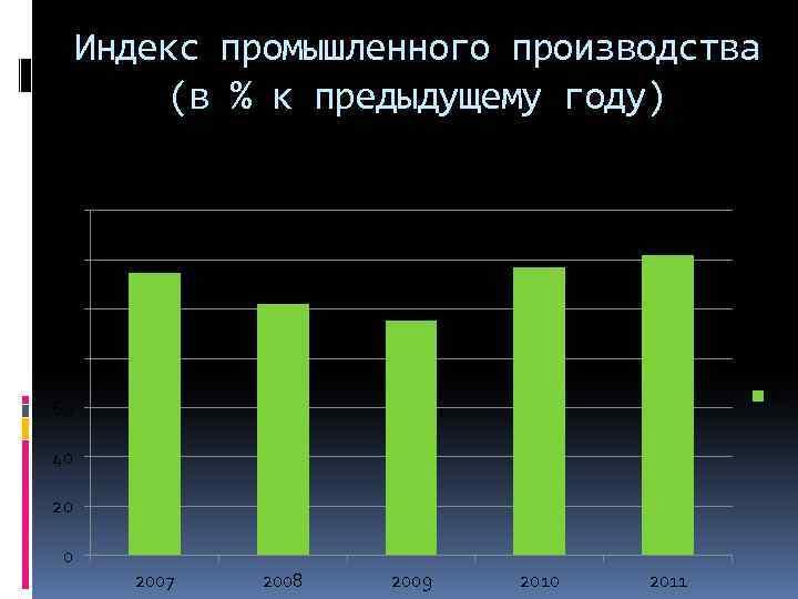 Индекс промышленного производства (в % к предыдущему году) % 140 120 100 80 %