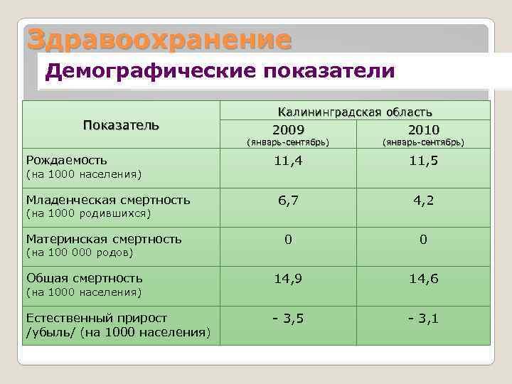 Здравоохранение Демографические показатели Показатель Калининградская область 2009 2010 (январь-сентябрь) 11, 4 11, 5 6,