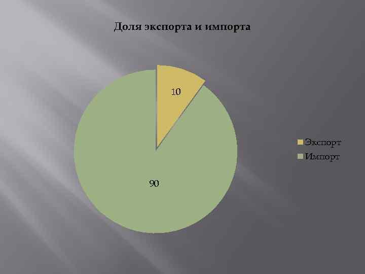 Доля экспорта и импорта 10 Экспорт Импорт 90