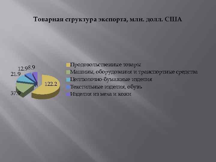Товарная структура экспорта, млн. долл. США 12. 9 8. 9 21. 9 122. 2