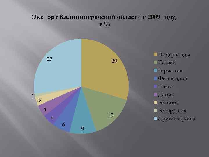 Экспорт Калининградской области в 2009 году, в% Нидерланды 27 29 Латвия Германия Финляндия Литва