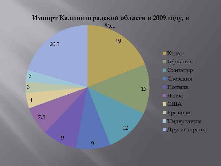 Импорт Калининградской области в 2009 году, в %. . . 19 20. 5 Китай
