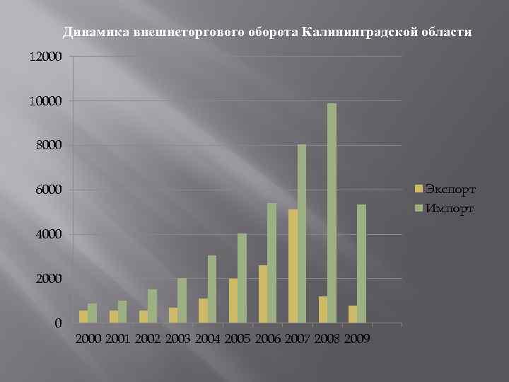 Динамика внешнеторгового оборота Калининградской области 12000 10000 8000 Экспорт 6000 Импорт 4000 2000 2001