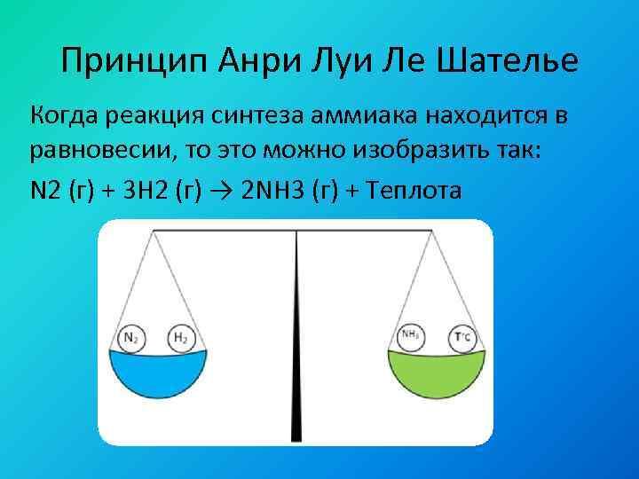 Принцип Анри Луи Ле Шателье Когда реакция синтеза аммиака находится в равновесии, то это