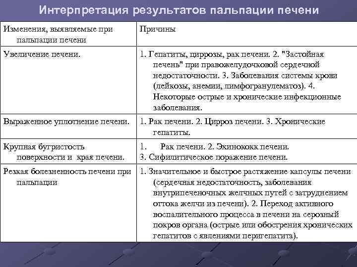 Интерпретация результатов пальпации печени Изменения, выявляемые при пальпации печени Причины Увеличение печени. 1. Гепатиты,