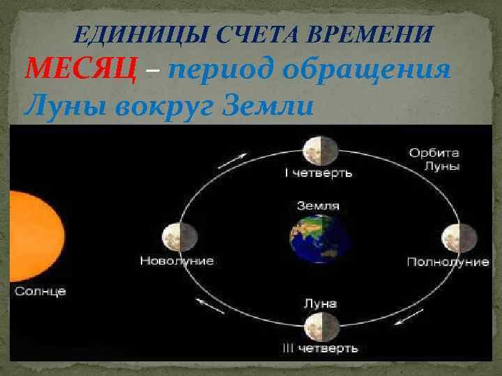 ЕДИНИЦЫ СЧЕТА ВРЕМЕНИ МЕСЯЦ – период обращения Луны вокруг Земли