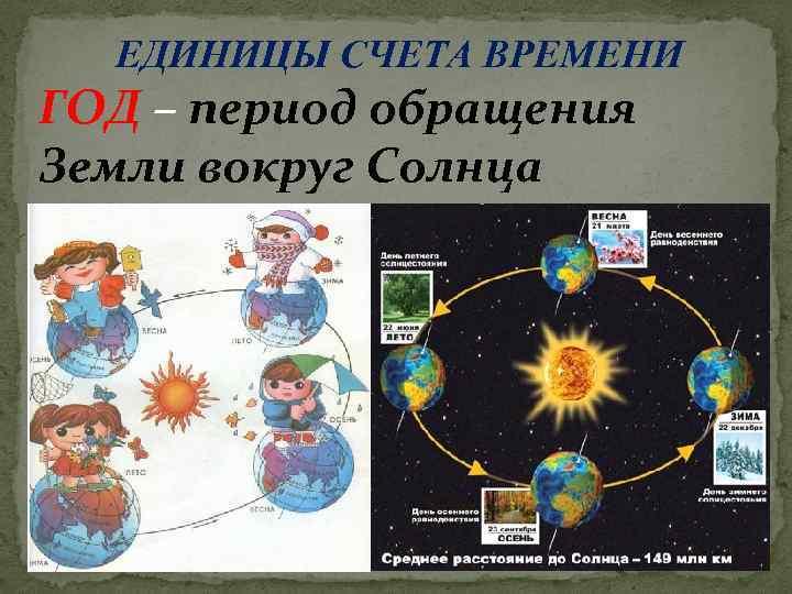 ЕДИНИЦЫ СЧЕТА ВРЕМЕНИ ГОД – период обращения Земли вокруг Солнца