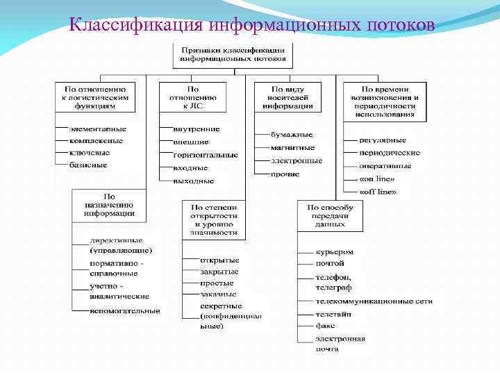 Классификация информационных потоков