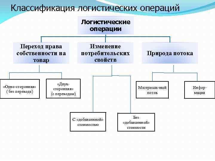 Классификация логистических операций Логистические операции Изменение потребительских свойств Переход права собственности на товар «Одно-сторонняя»