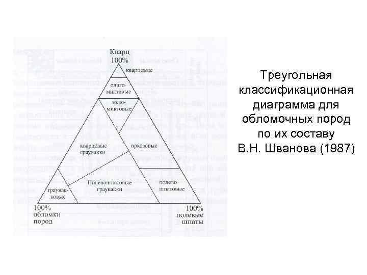 Треугольная классификационная диаграмма для обломочных пород по их составу В. Н. Шванова (1987)