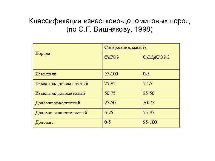 Классификация известково-доломитовых пород (по С. Г. Вишнякову, 1998) Содержание, масс. % Порода Ca. CO