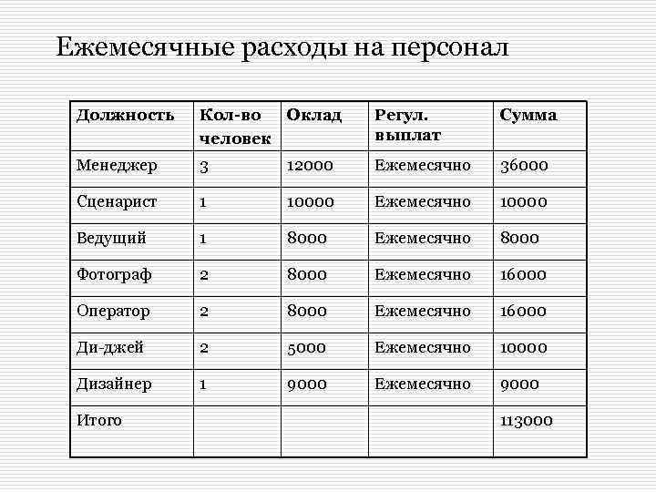 Ежемесячные расходы на персонал Должность Кол-во Оклад человек Регул. выплат Сумма Менеджер 3 12000