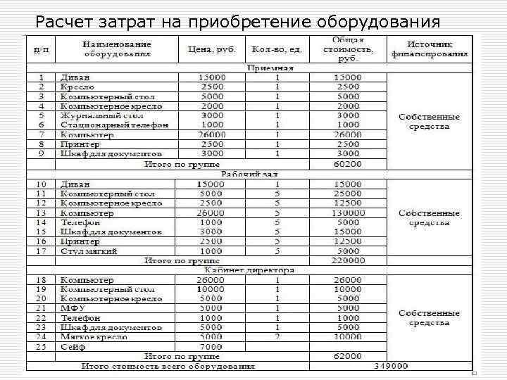 Расчет затрат на приобретение оборудования